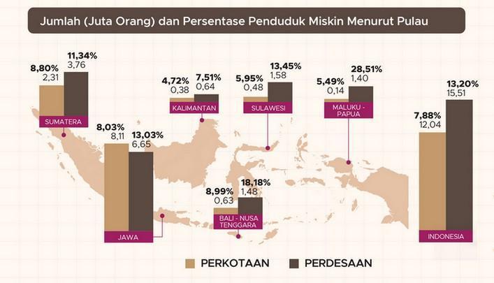Jumlah Juta Orang dan Persentase Penduduk Miskin Menurut Pulau