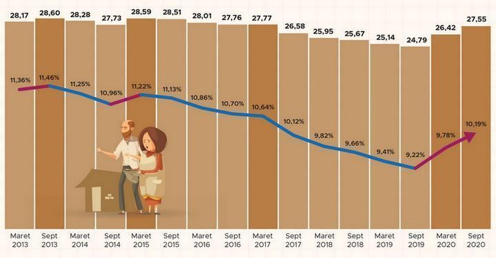 Jumlah Juta Orang dan Persentase Penduduk Miskin